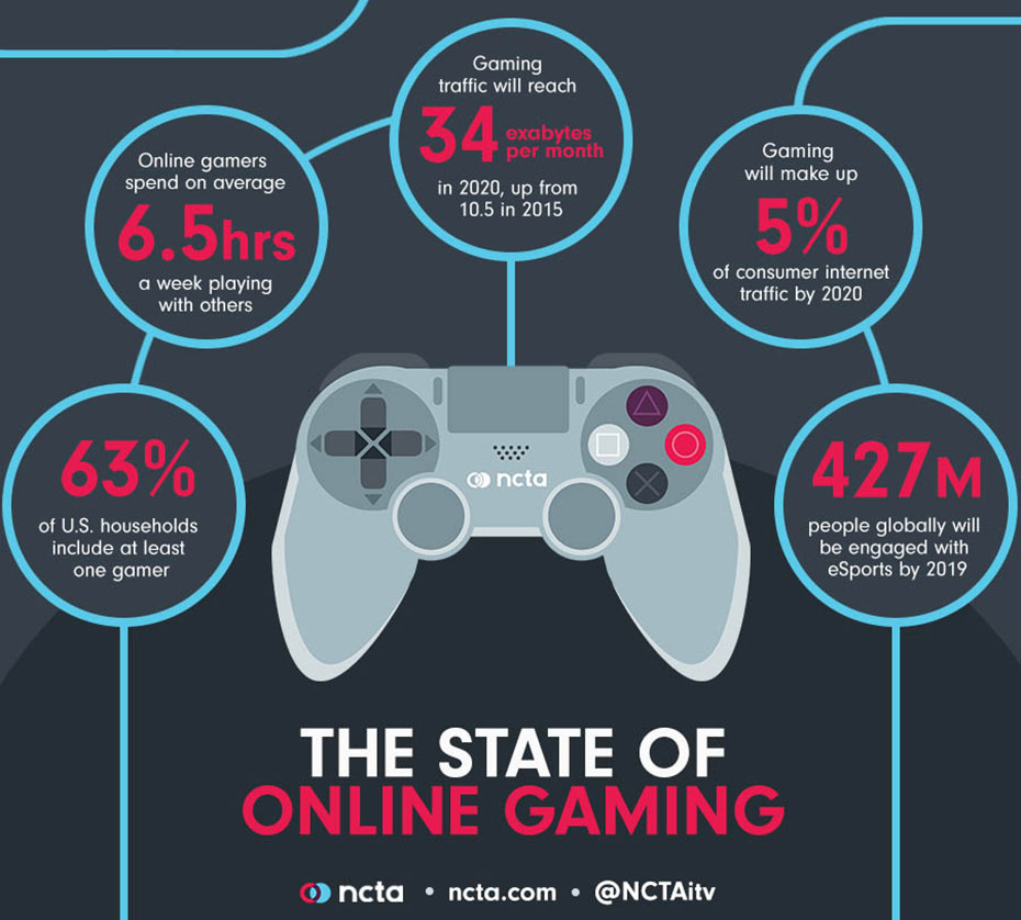 The State of Online Gaming