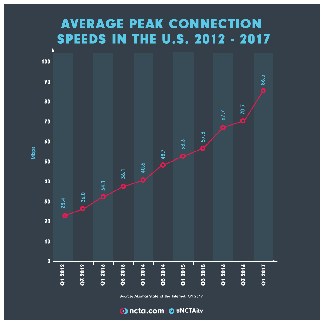 Average Peak Connection Speeds