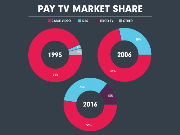 Then & Now: Pay TV Competition