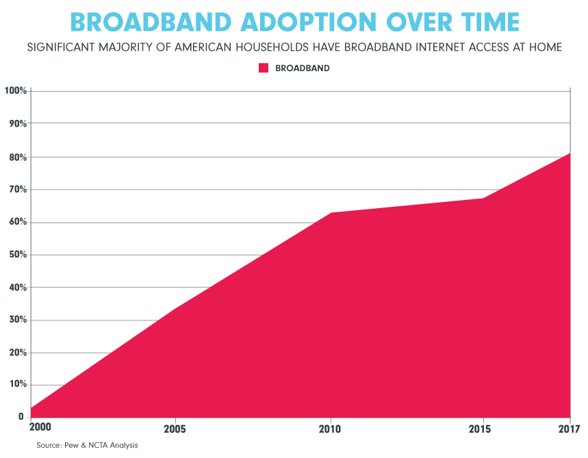 broadband adoption