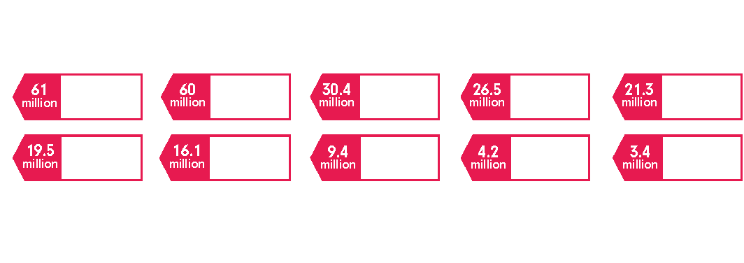 top 10 video services by subscribers