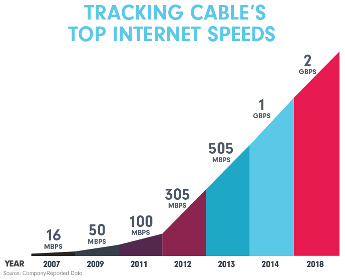 Tracking Cable's Top Internet Speeds