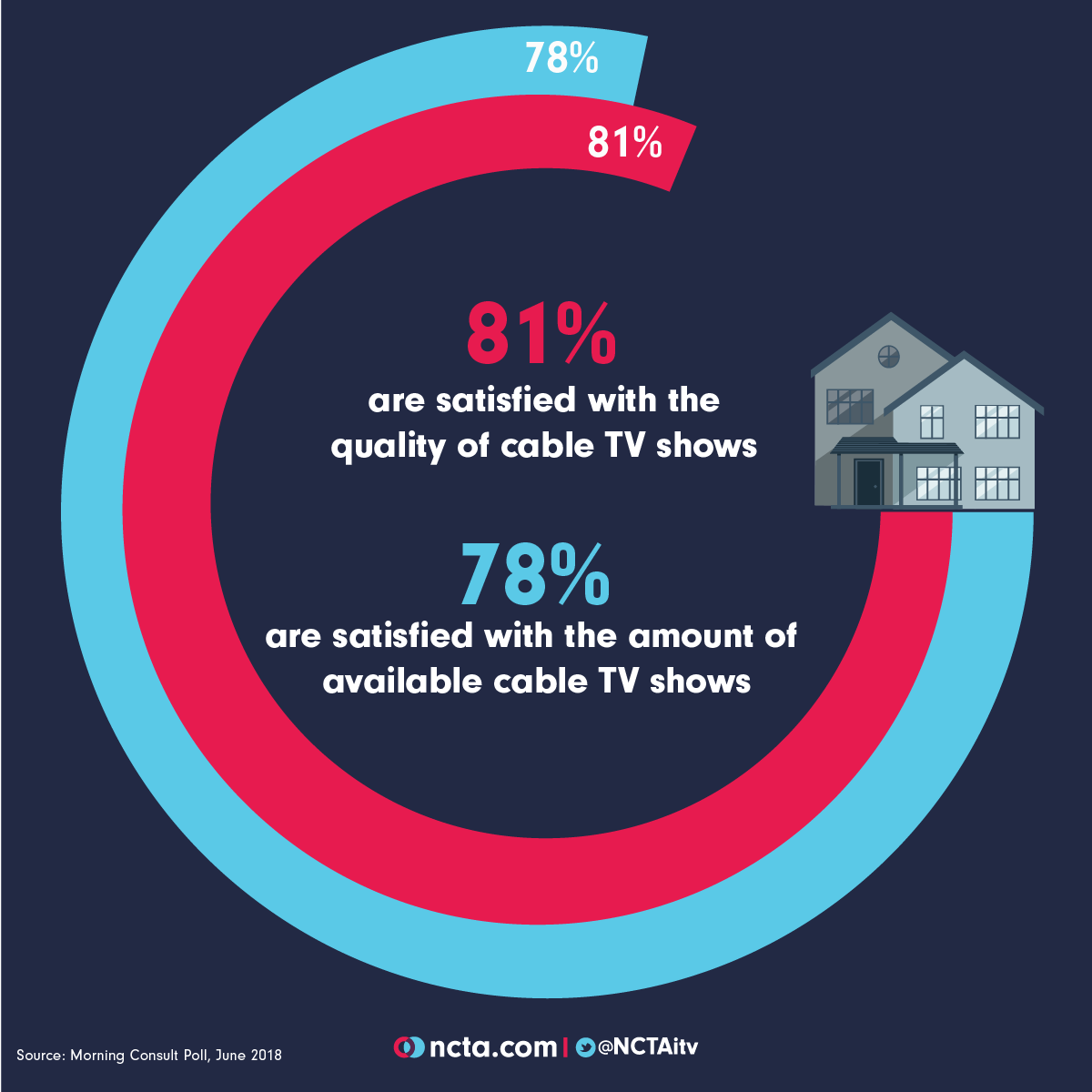 cable tv satisfaction
