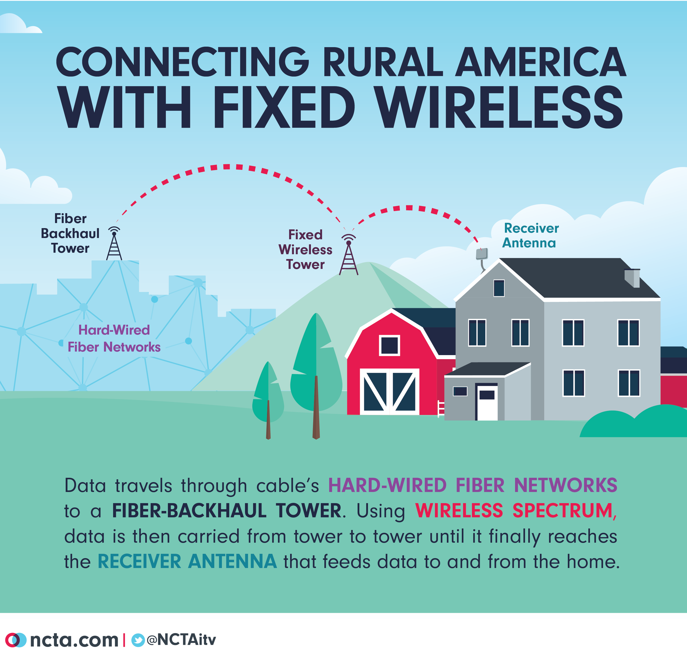 Fixed Wireless Explainer