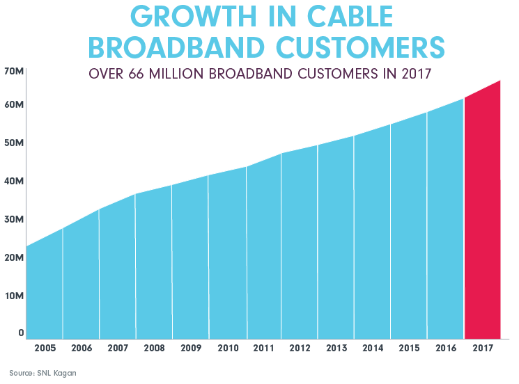 growth in cable