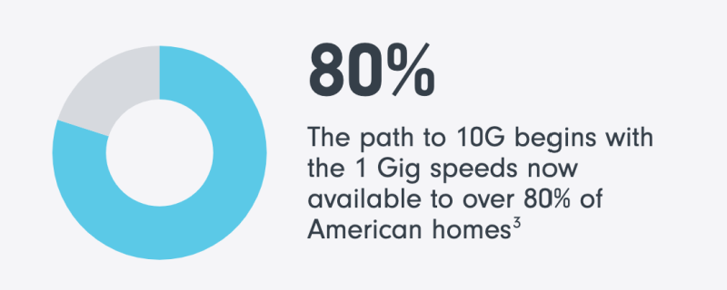 Gigabit speeds are available to 80% of U.S. homes.