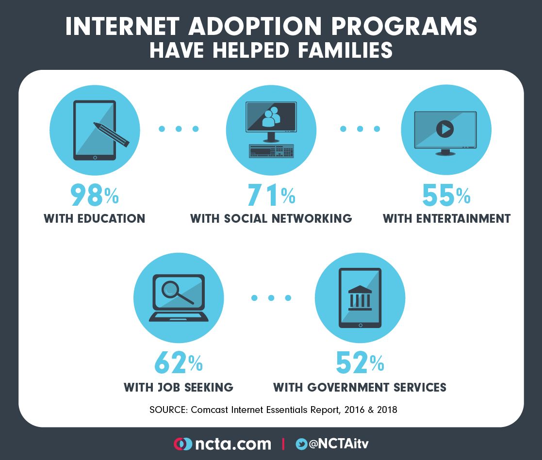 internet adoption programs