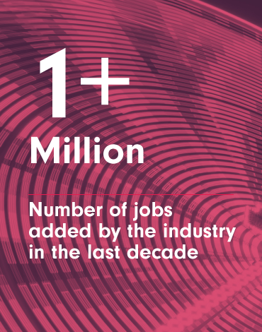 1+Billion - Number of jobs added by the cable industry in the last decade