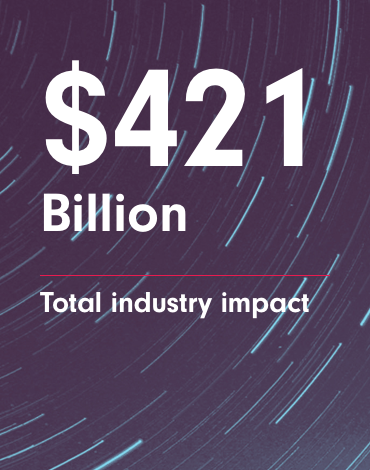 $421 Billion - Total industry impact