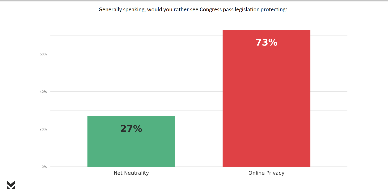 73 percent are more concerned about privacy