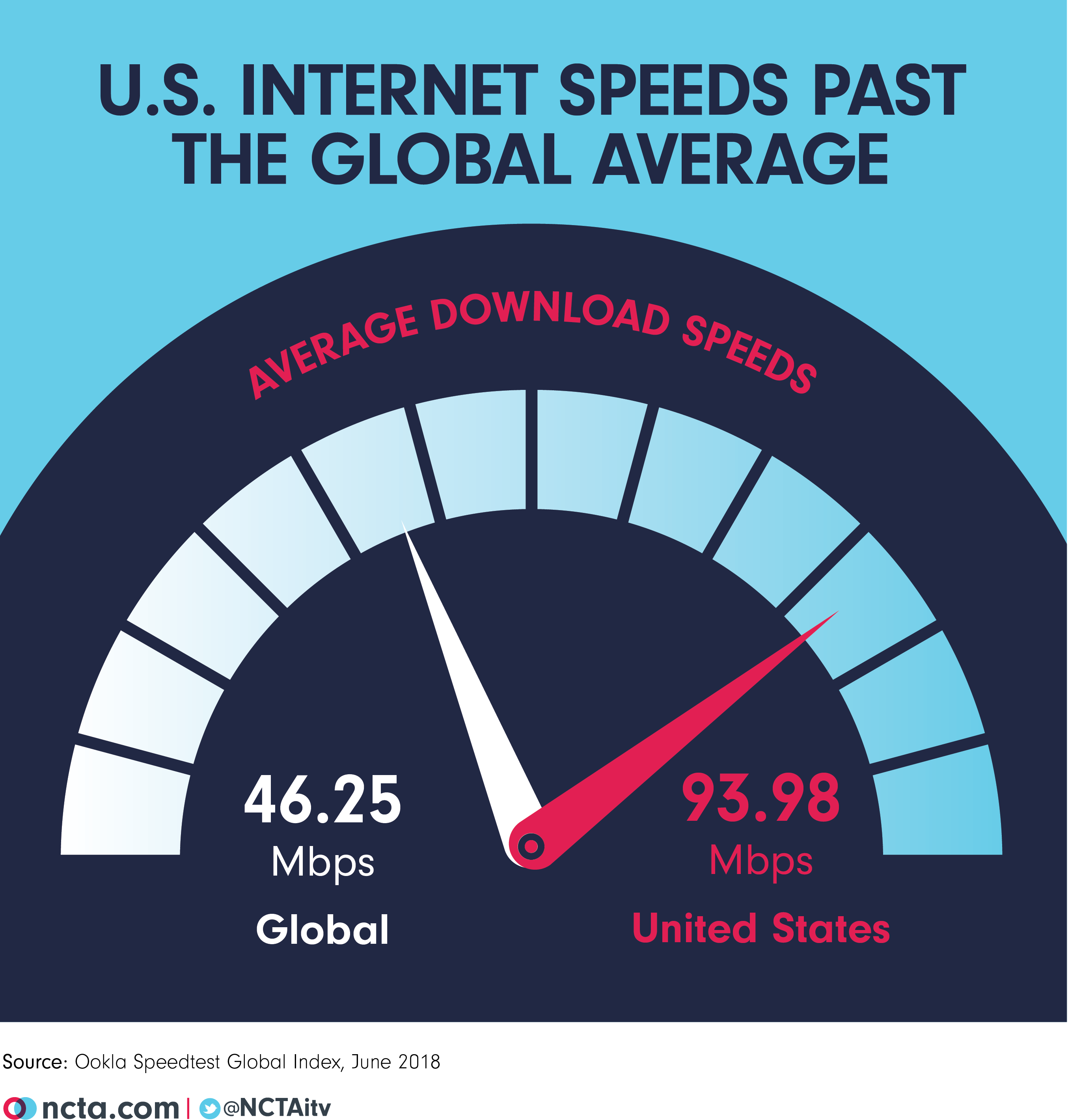 Average U.S. Internet Speeds More Than Double Global Average