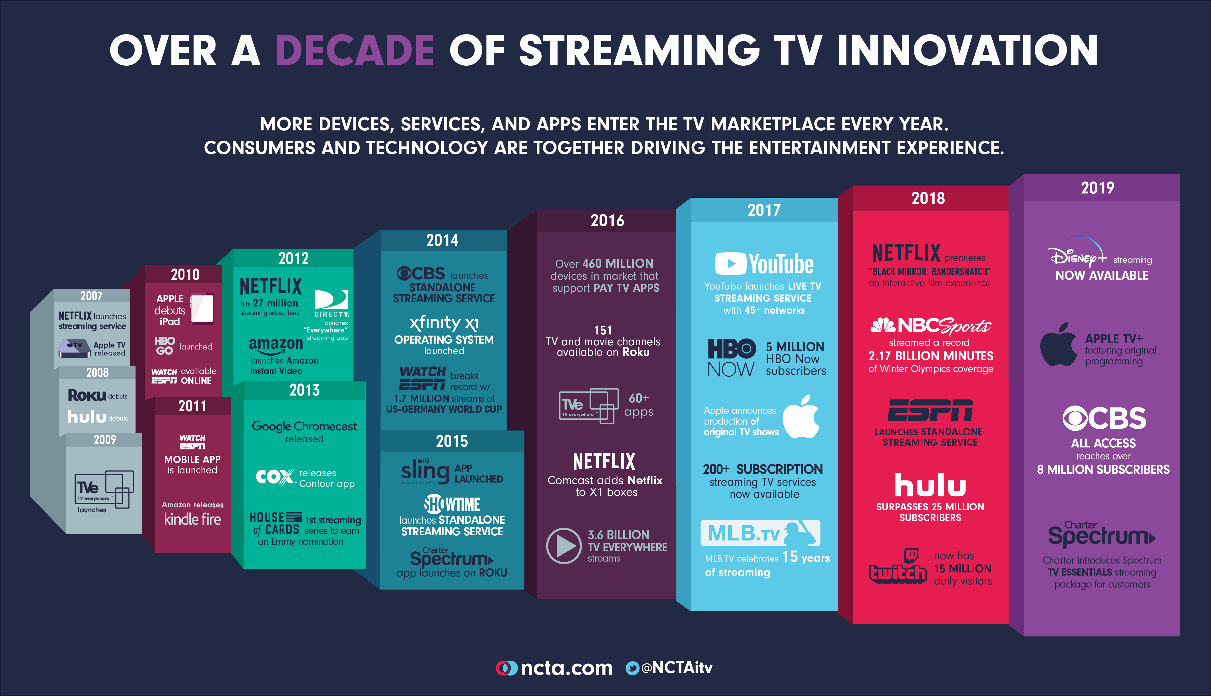 A Decade of Streaming