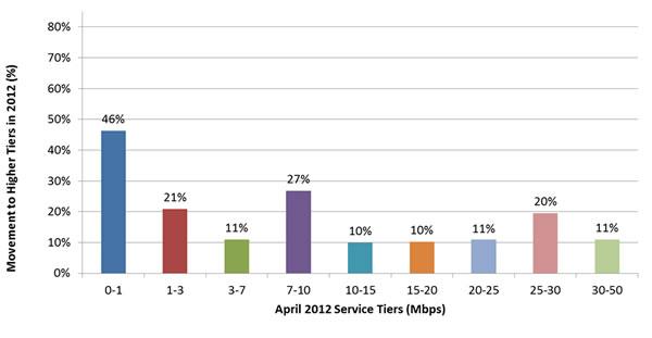 Fcc Report Reveals Broadband Growth And Development Ncta The