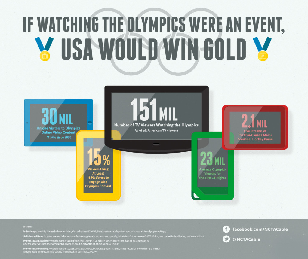 olympic-viewing-habits