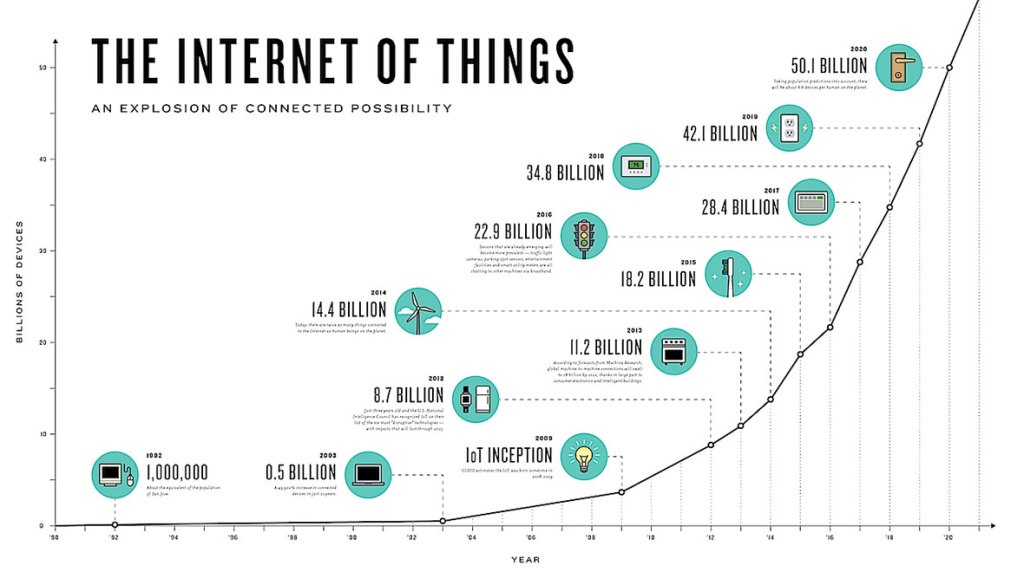 Deus Ex Machina Artificial Intelligence Meets Real: Internet Of Everything: The IoT Market Is Projected To