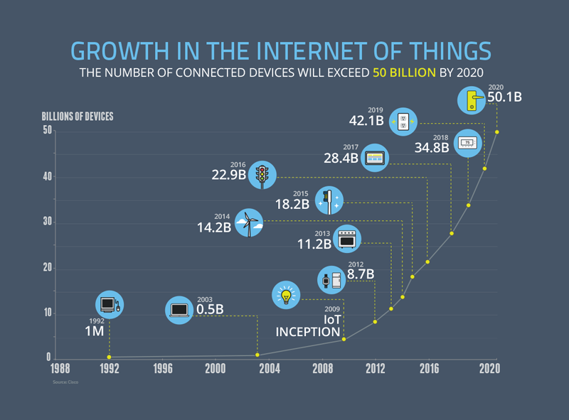 Growth in the Internet of Things, NCTA