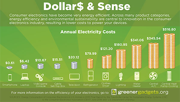 AnnualElectricityCosts