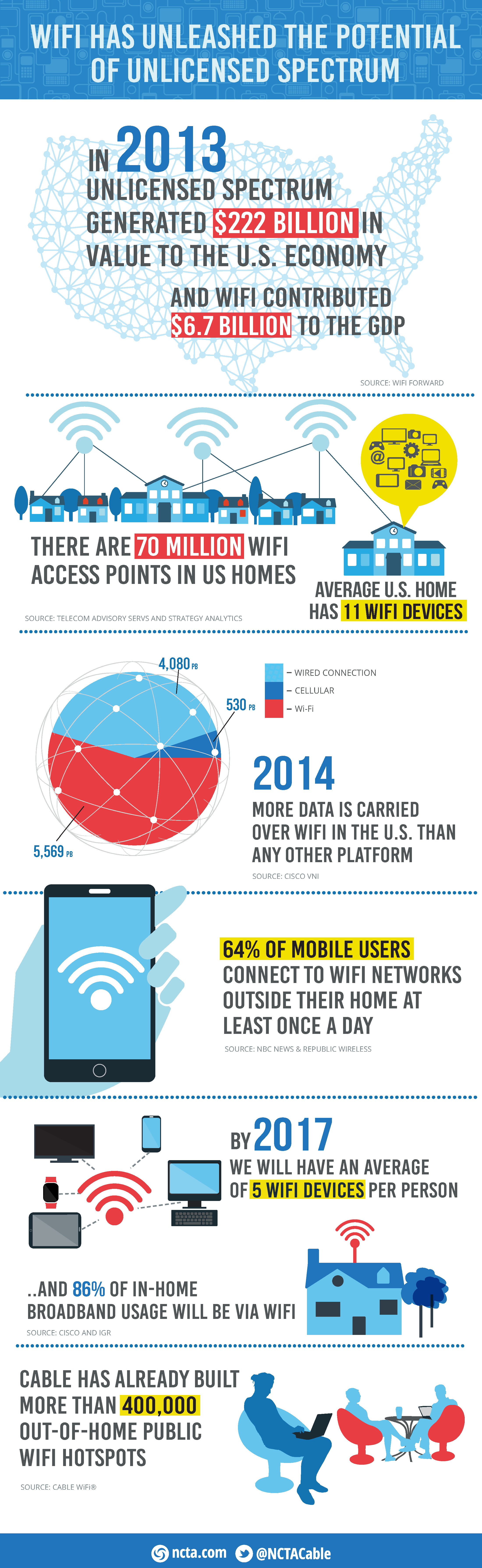 Wi-Fi Has Unleashed the Potential of Unlicensed Spectrum ...