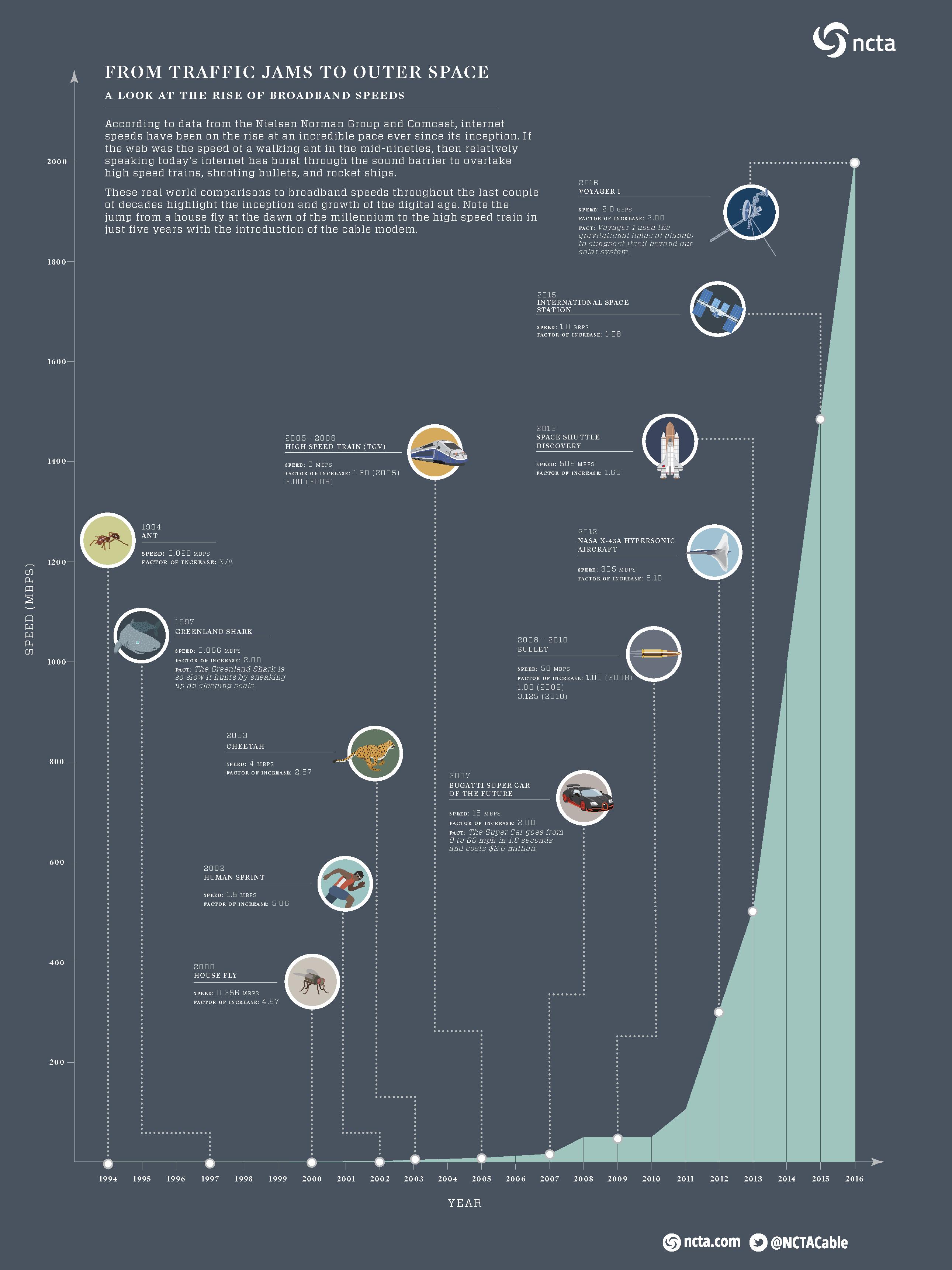 Rise of Broadband Speeds
