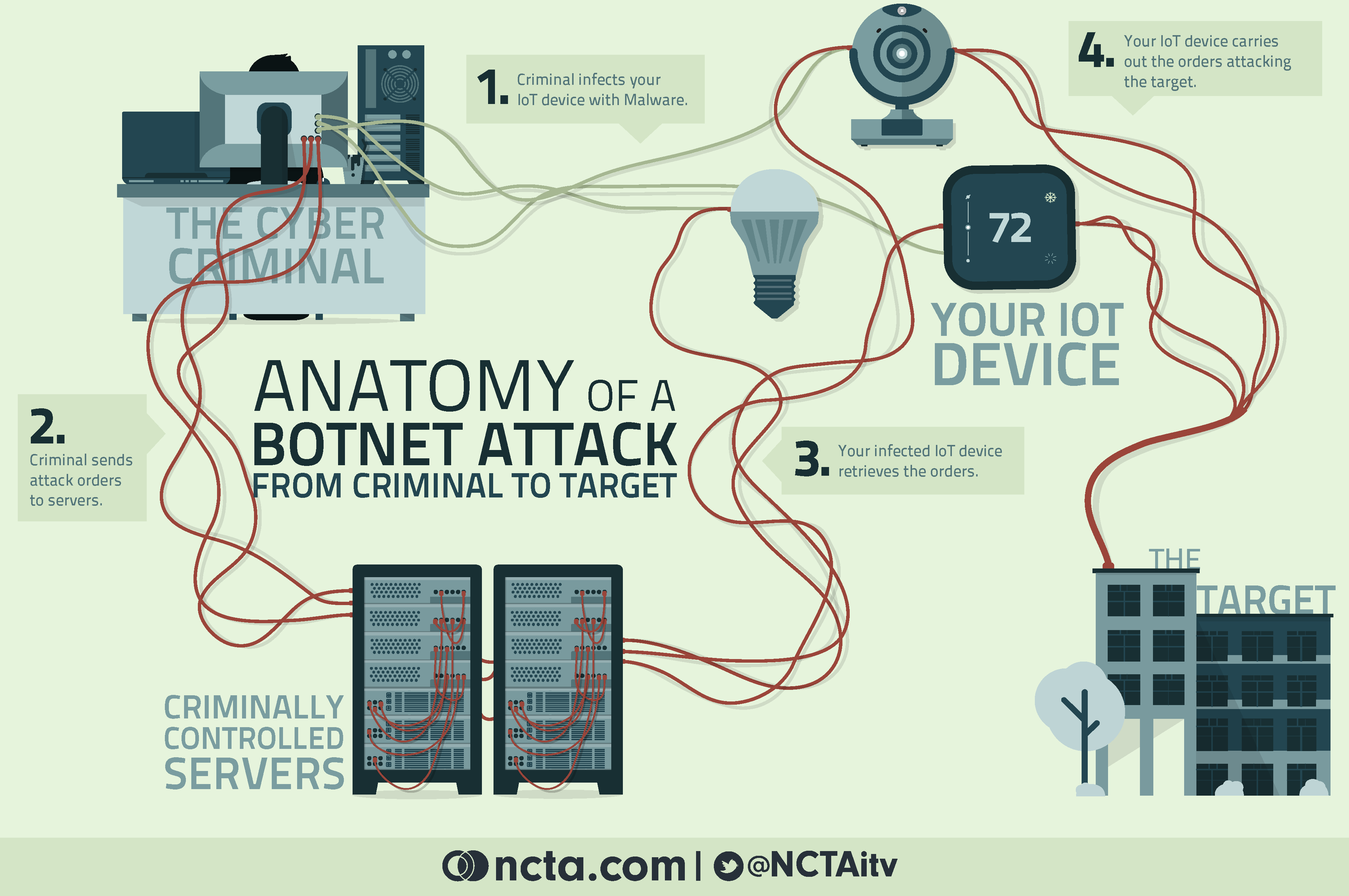 understanding the dyn ddos attack ncta the internet television
