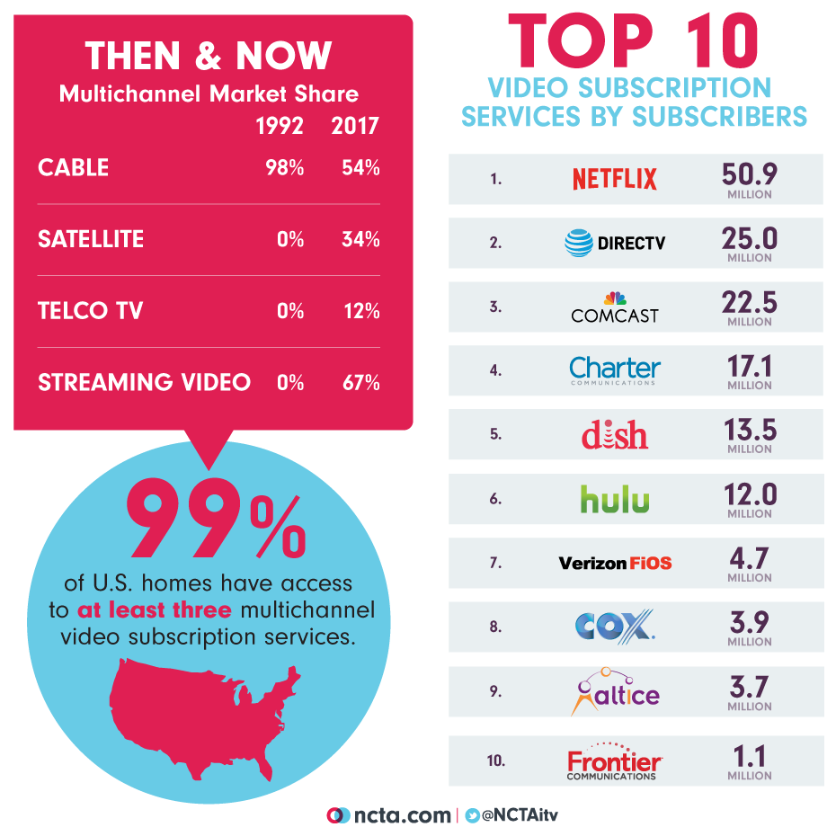 Tv Service Providers >> America S Competitive Tv And Internet Markets Ncta The