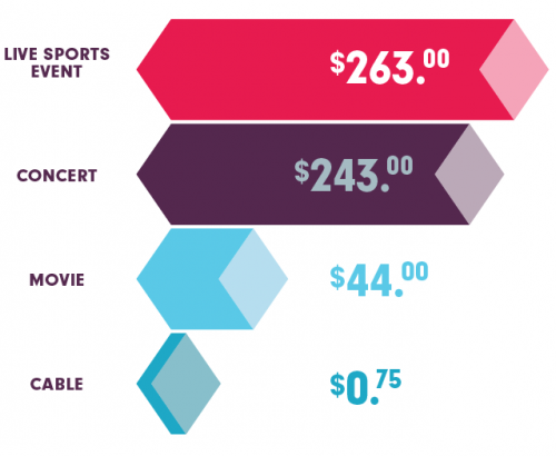 Measuring The Cost of Entertainment