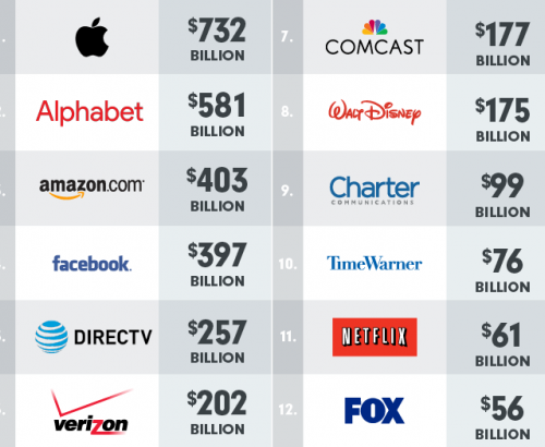 Market Capitalization Of Leading Tech & Media Companies