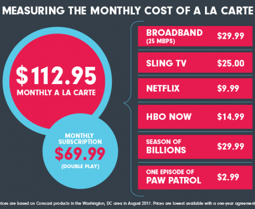 Measuring The Monthly Cost Of A La Carte