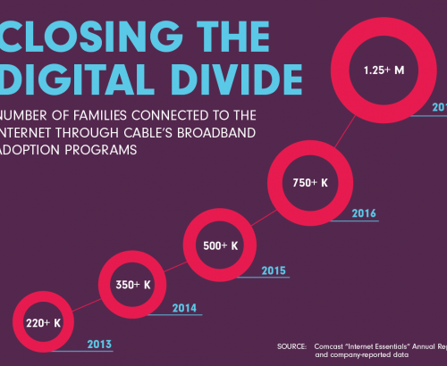More Families Connected Thanks to Broadband Adoption Programs