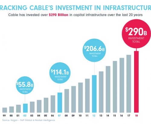Tracking Cable's Investment In Infrastructure