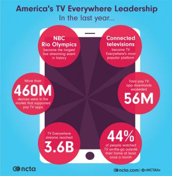 The State of TV Everywhere