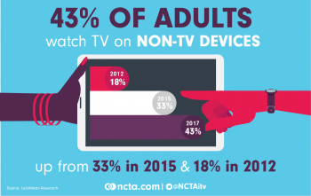 Watching TV on Non-TV Devices