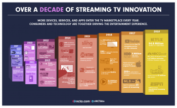 A Decade of Streaming Media