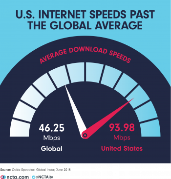 Download Speeds: USA vs. The World