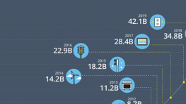 Behind The Numbers: Growth in the Internet of Things