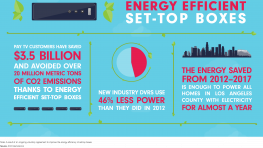 Energy Efficient Set Top Boxes