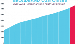 growth in cable broadband customers
