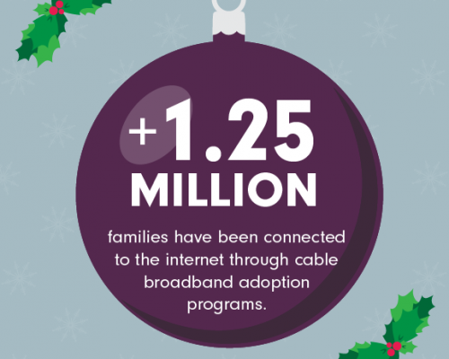 Over 1.25 Million families have been connected to the internet through cable broadband adoption programs